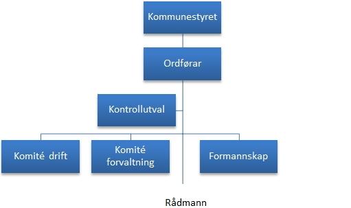 Politisk_organisasjonskart2.jpg