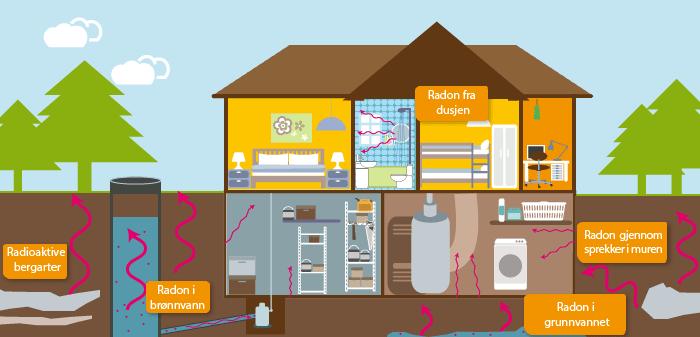 Radon inn i boligen
