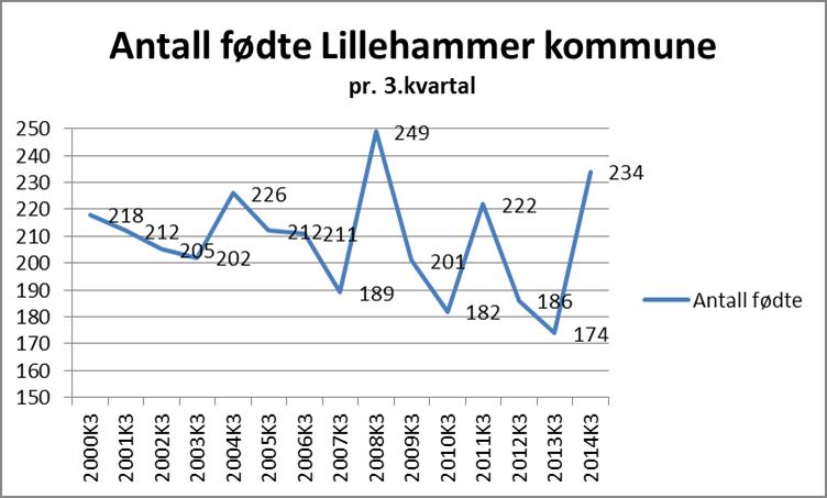 Antall fødte per 3.kvartal_Lillehammer.png