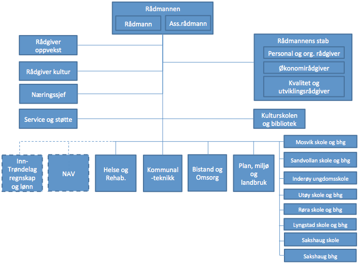orgkart-inderoy2.png