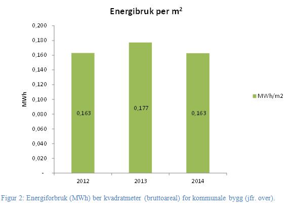 Energibruk kommunale bygg per kvm.PNG
