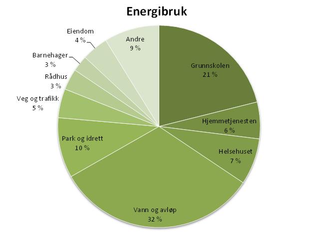 Energibruk kommunale enheter 2013.PNG
