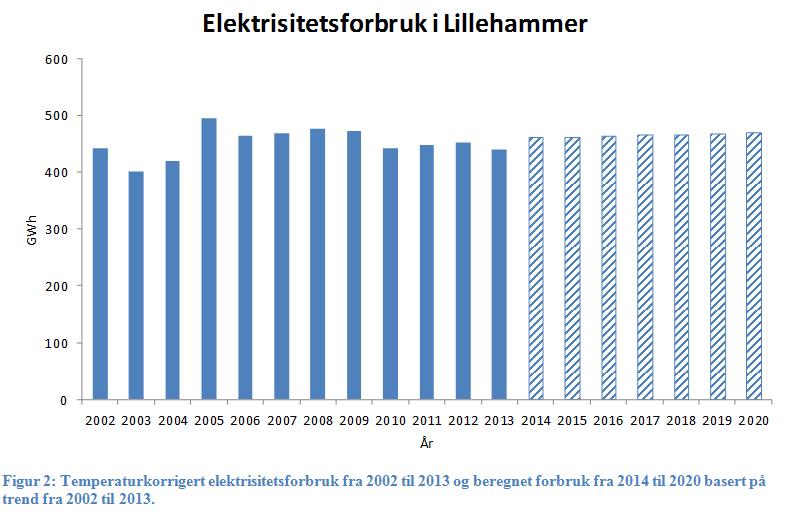 Energibruk lillehammersamfunnet - tempkorrigert samt stipulert til 2020.PNG