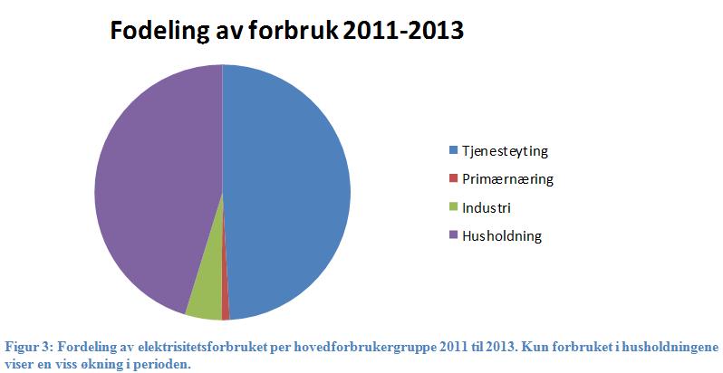 Energibruk lillehammersamfunnet - fordelt på forbrukergrupper.PNG