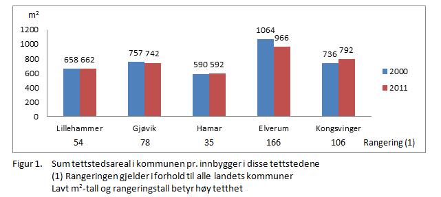 Areal og transport - Tettstedets tetthet.PNG