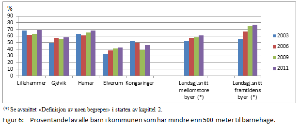 Areal og transport - barns nærhet til skole og barnehage.PNG