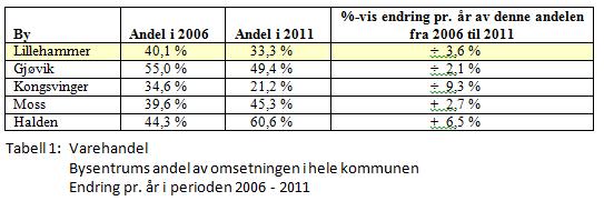 Areal og transport - Hovedsentrums andel av kommunens varehandel.PNG