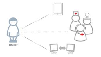 skalering av velferdsteknologi