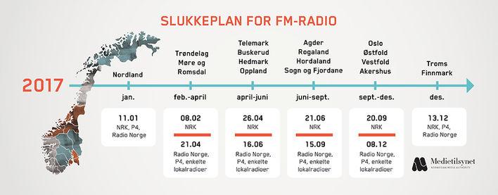 slukkeplan, digital radio, dab