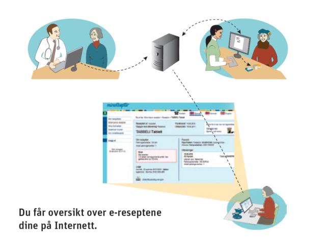 Innføring av e-resept