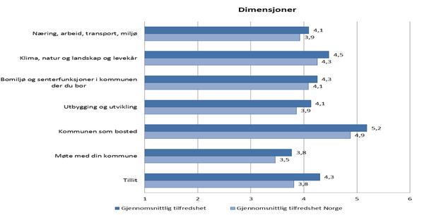 Hovedoversikt innbyggerunderrsøkelsen 2012 Inderøy kommune