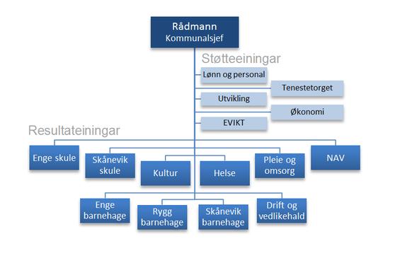 Organisasjonskart Etne kommune