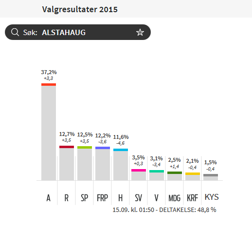 fylkesvalg 2015.png