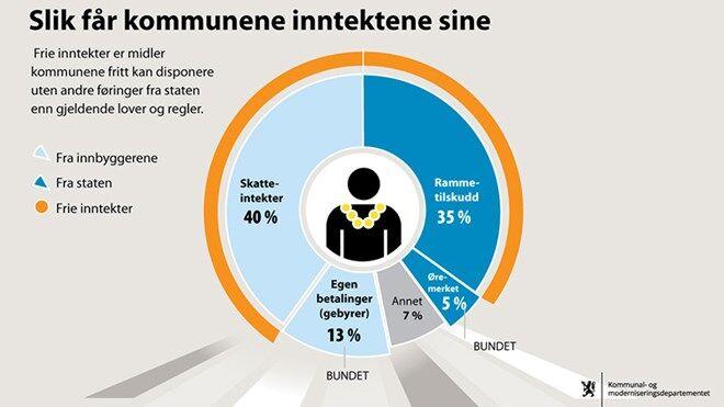 Høring, inntektssystemer