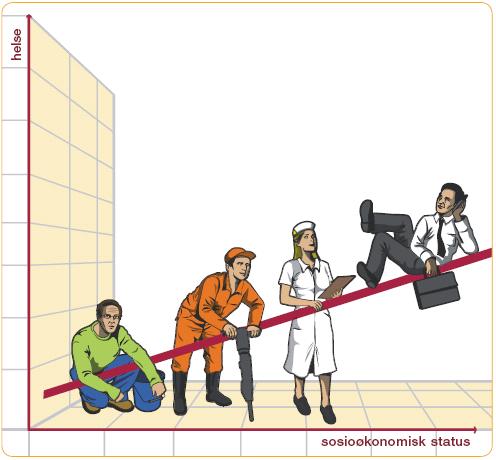 Illustrasjon til arbeid, inntekt og næring. Helsegradienten.
