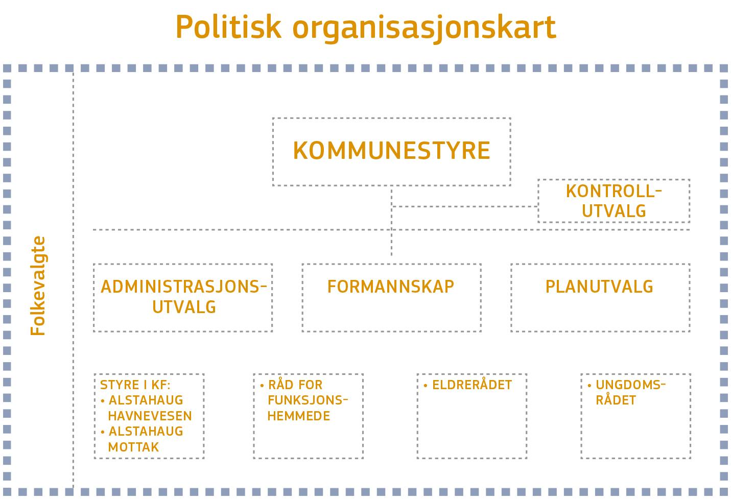 Politisk organisasjonskart.jpg