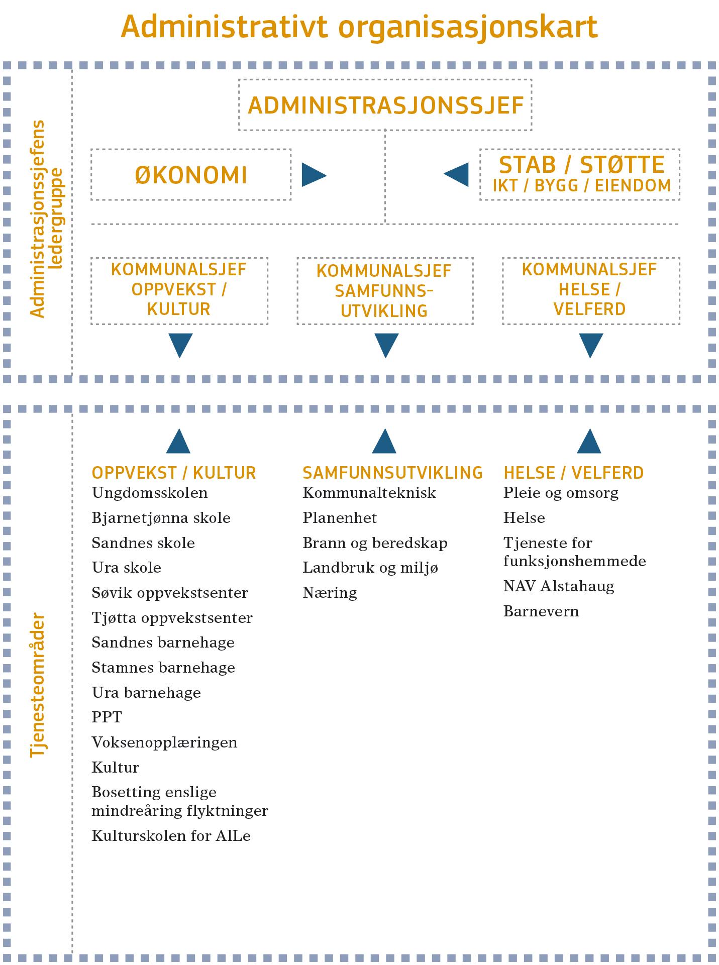Administrativt organisasjonskart.jpg