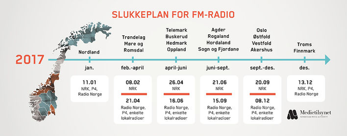 slukkeplan, digital radio, dab