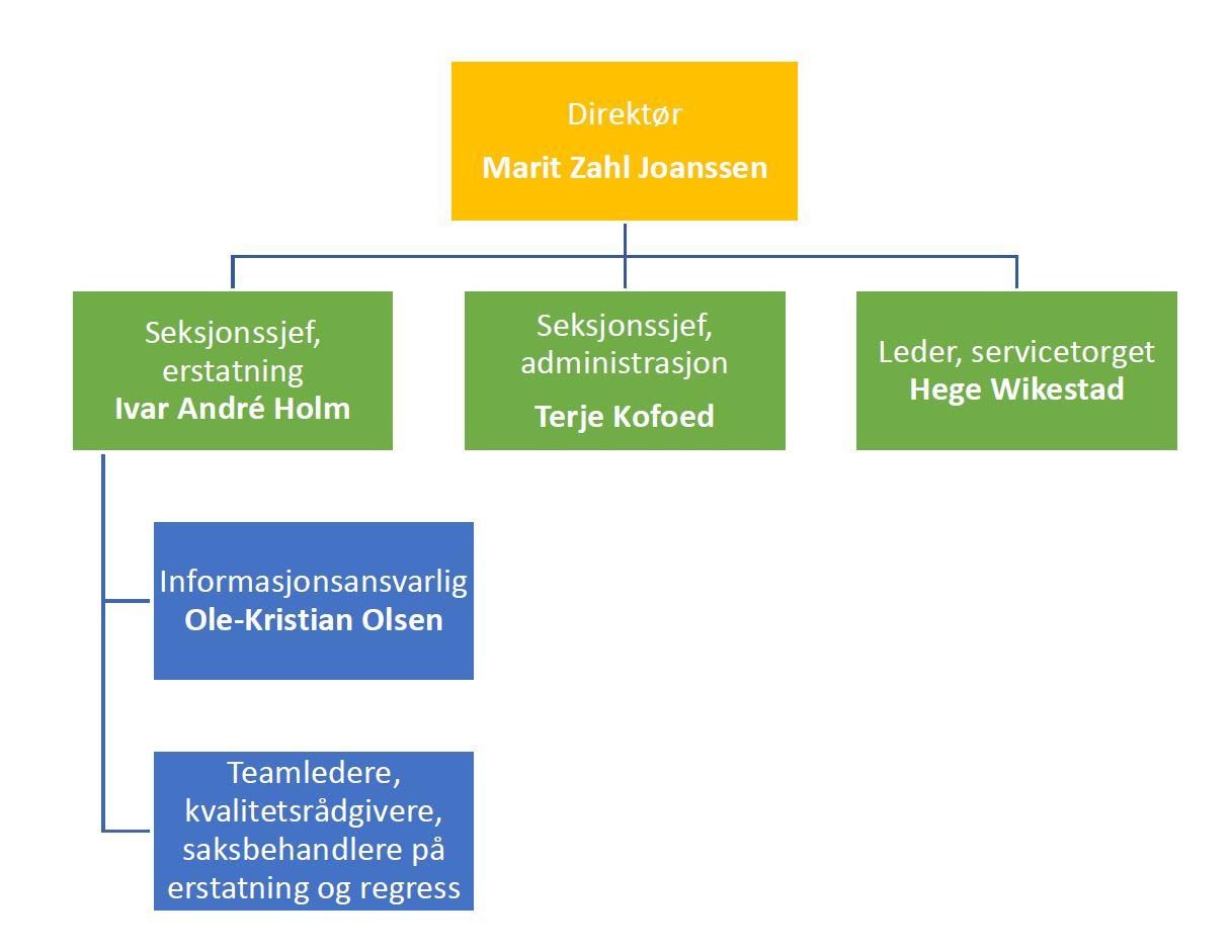 NyttOrganisasjonskart2018.jpg
