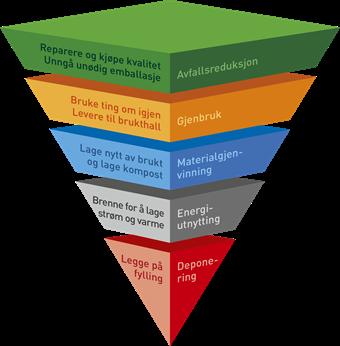 Avfallspyramide