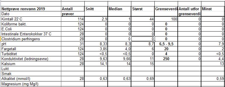 Resultat vannprøver 2019