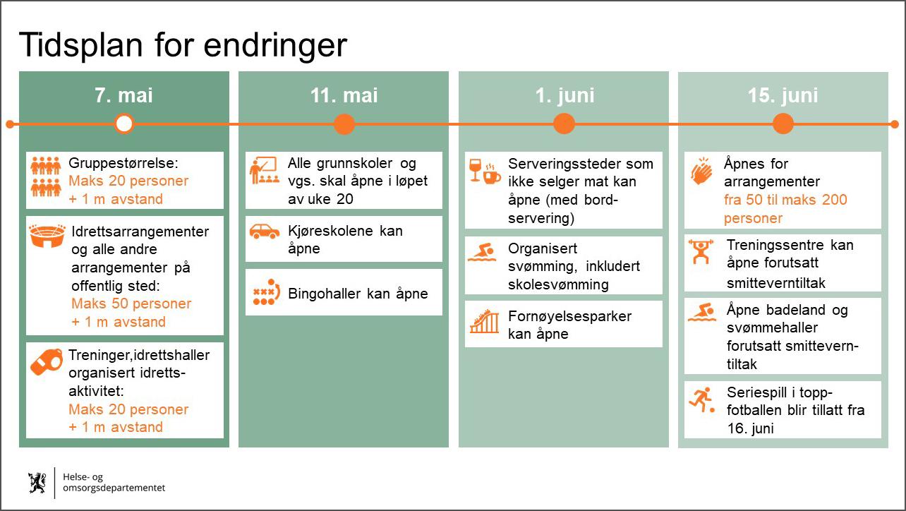 Bilde av regjeringens tidsplan for justering av koronatiltak