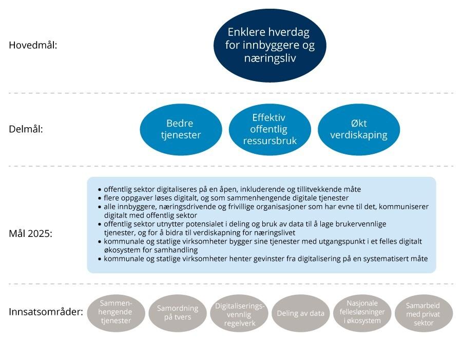 Mål digitaliseringsstrategi for offentlig sektor 2019-2025
