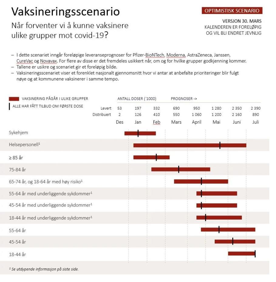 Vaksinasjonsscenario - optimistisk scenario.png
