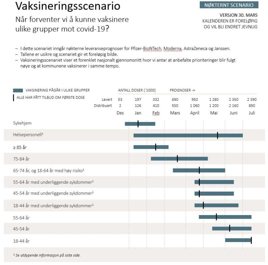 Vaksinasjonsscenario - nøkternt scenario.png
