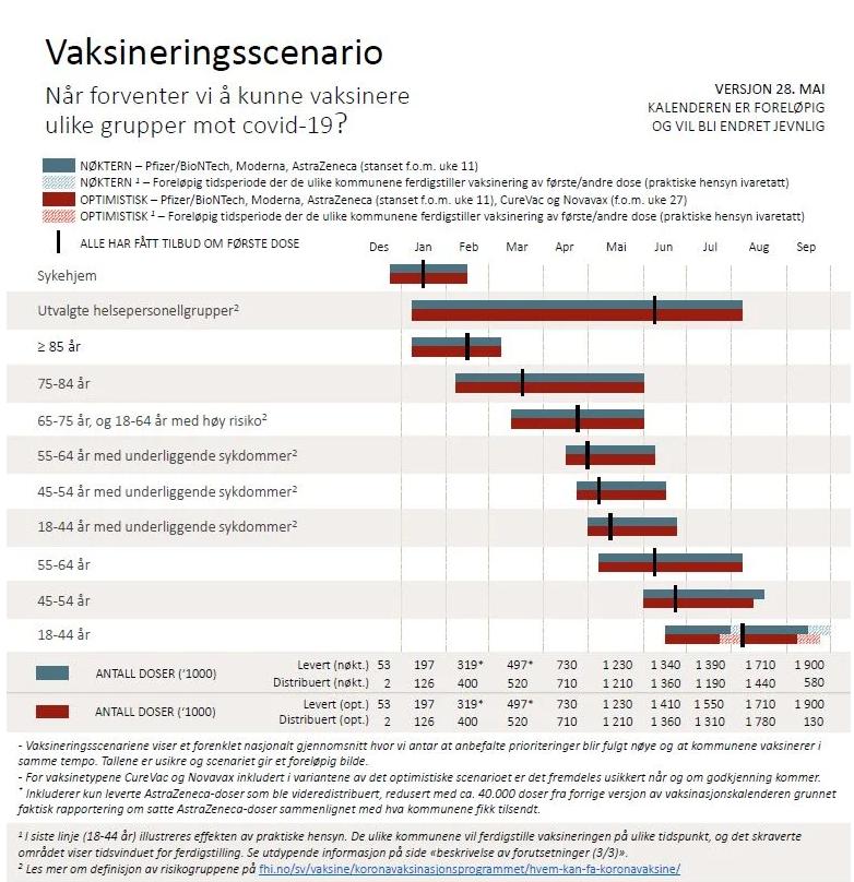 Vaksinasjonsscenario - per 28. mai.png